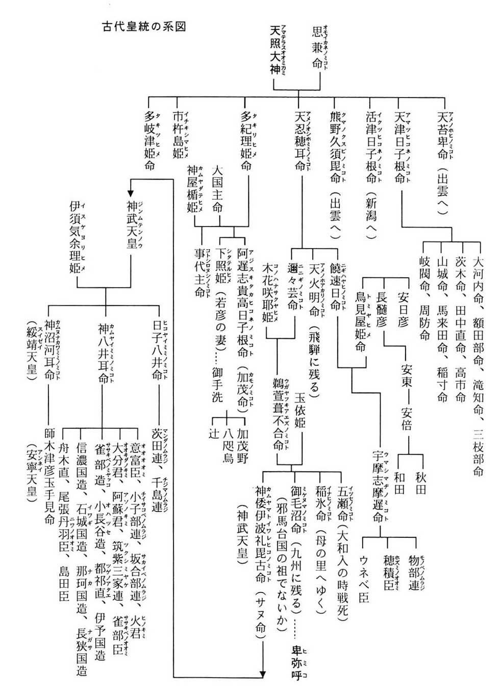 飛騨の口碑から解る古代皇統の系図