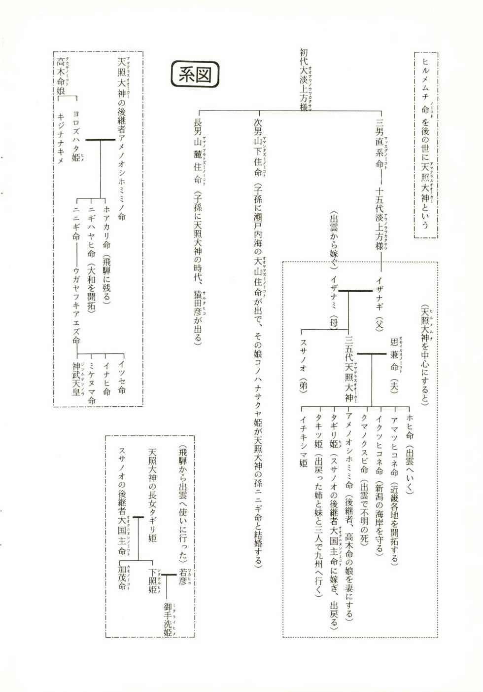 飛騨の口碑から見る系図