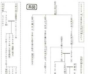 飛騨の口碑から観る神武以前「系図」