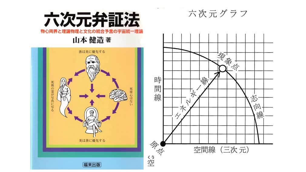 山本健造博士による『六次元弁証法』