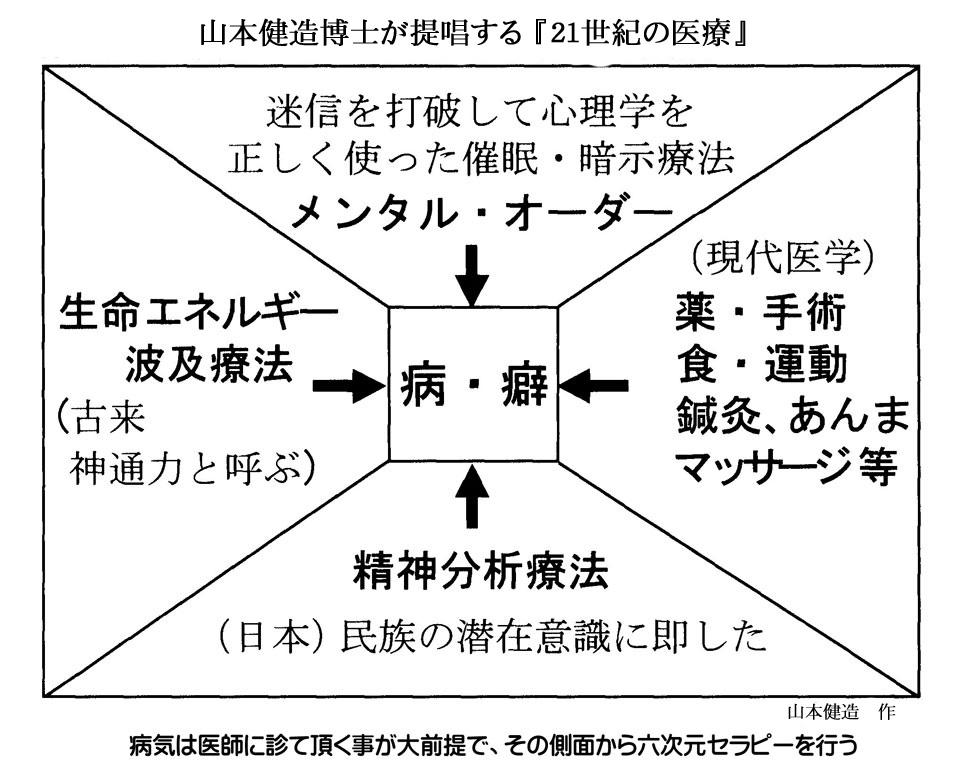 山本健造博士が提唱する『21世紀の医療』