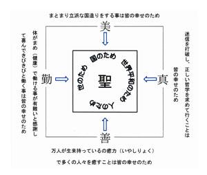 六次元会の目的は『聖』